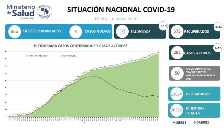 Se registran 3 nuevos casos positivos por COVID-19 | Ministerio de Salud