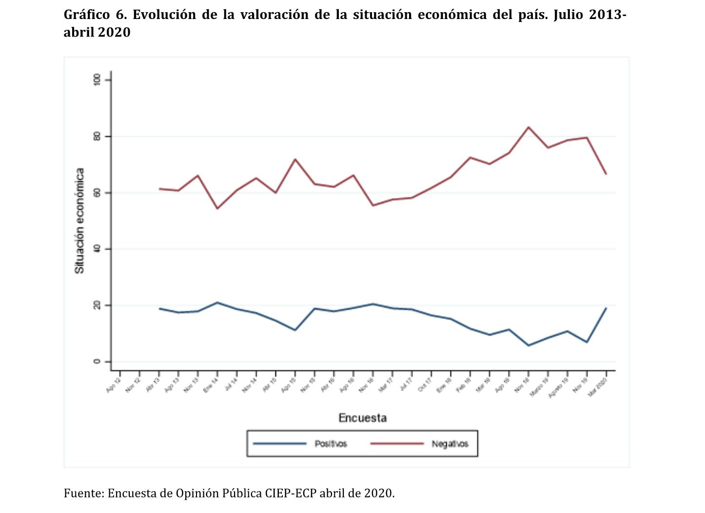 Evolución de la valoración de la situación económica del país. Julio 2013- abril 2020