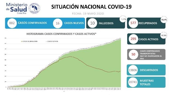 Autoridades de salud registran un incremento en el número de casos positivos por COVID-19